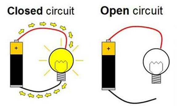 Open Closed Circuit Testers : What is electricity it s electric